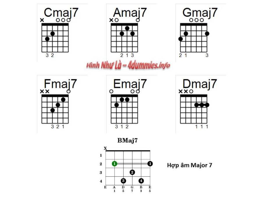 1 vài hợp âm Major 7 cơ bản