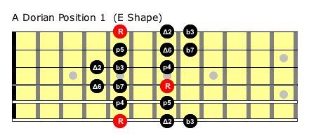 Vị trí nốt gốc là nốt A nằm ở dây 6 ngăn 5