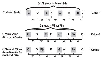 Sơ đồ sự khác nhau giữa các hợp âm 7 trưởng, thứ và dom.
