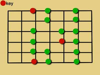E ở ngăn 12 thì F ở ngăn số 13 hay ngăn số 1 cũng được vì từ ngăn 12 quay lại từ đầu. Thế bấm của F Locrian Mode cũng tương tự như thế bấm của Ionian Mode nhưng khác nốt gốc bắt đầu.