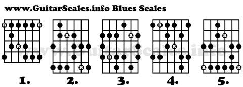 Âm giai Blues thế bấm 1
