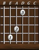 chords-triads-reference-Maj