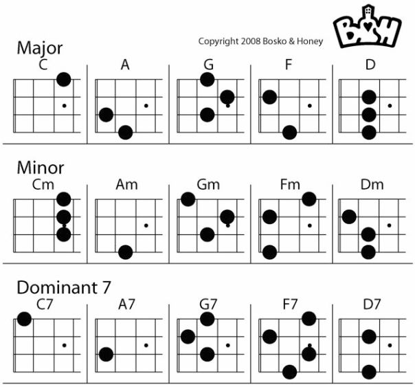 Ukulele Chord Shapes