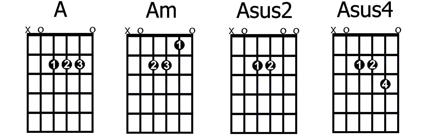 HỢP ÂM SUS VÀ CÁCH SỬ DỤNG – SUSPENDED Guitar Chords   Hình Như Là