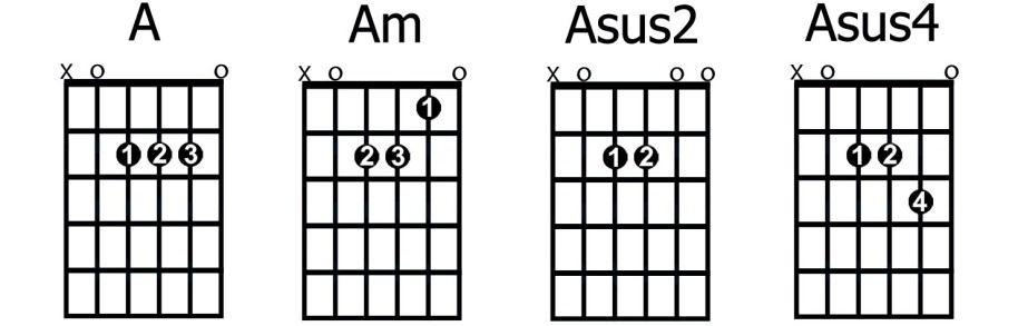 Asuspendedchords