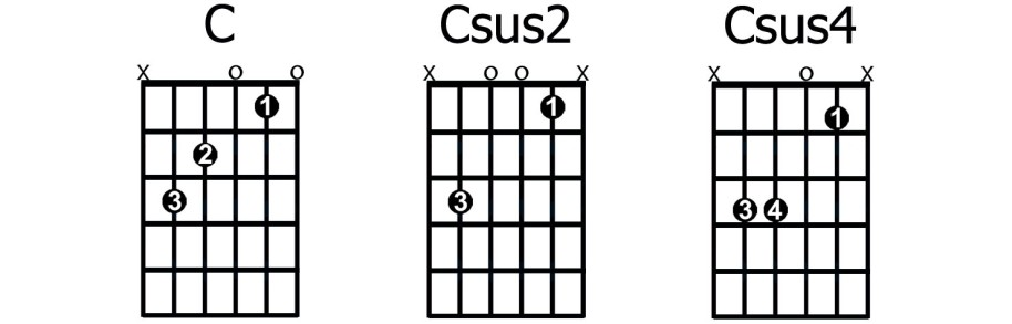 Csuspendedchords