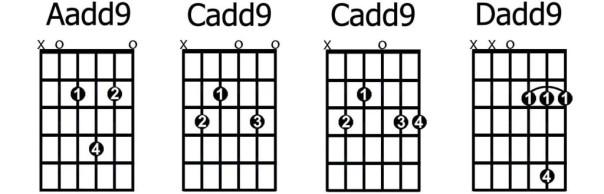 Một số hợp âm Add9 phổ biến.